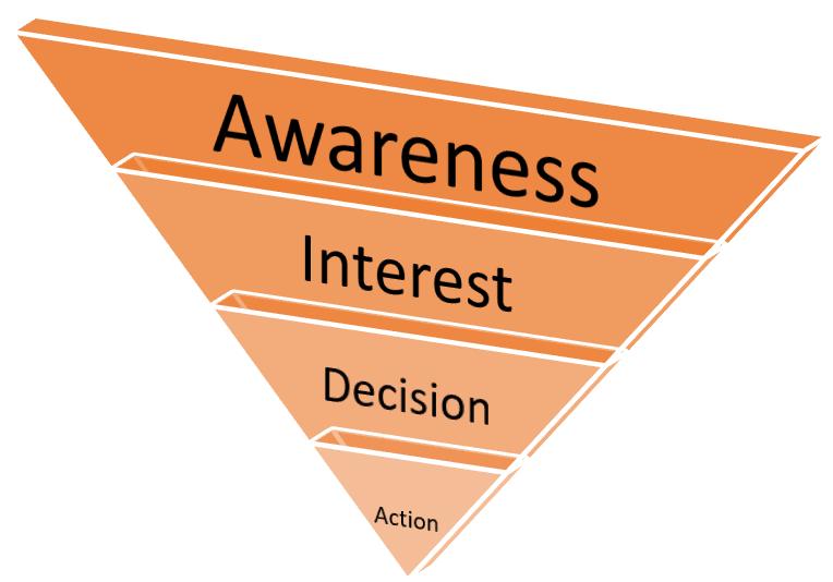 Customer Awareness Sales Funnel