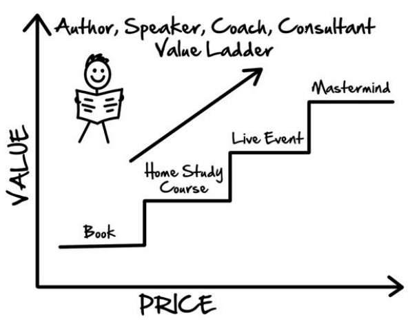 Consulting Value Ladder