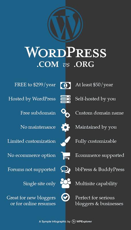 How to Start a Blog Platform Comparison