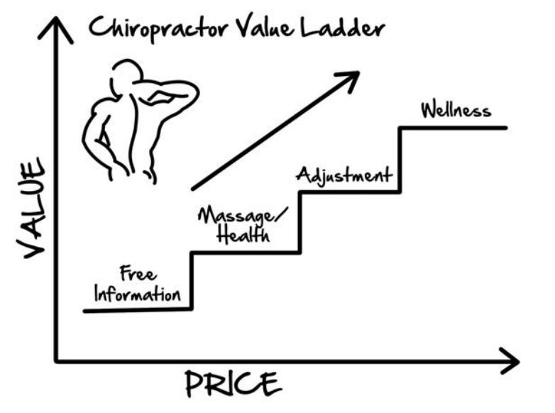 Clickfunnels Chiropractors Value Ladder