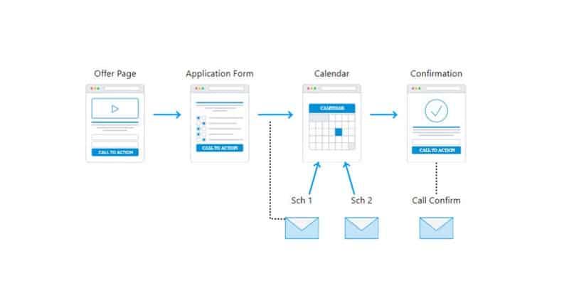 ClickFunnels Application Funnels